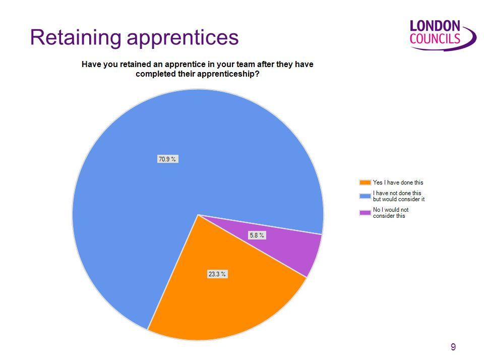 9 Retaining apprentices