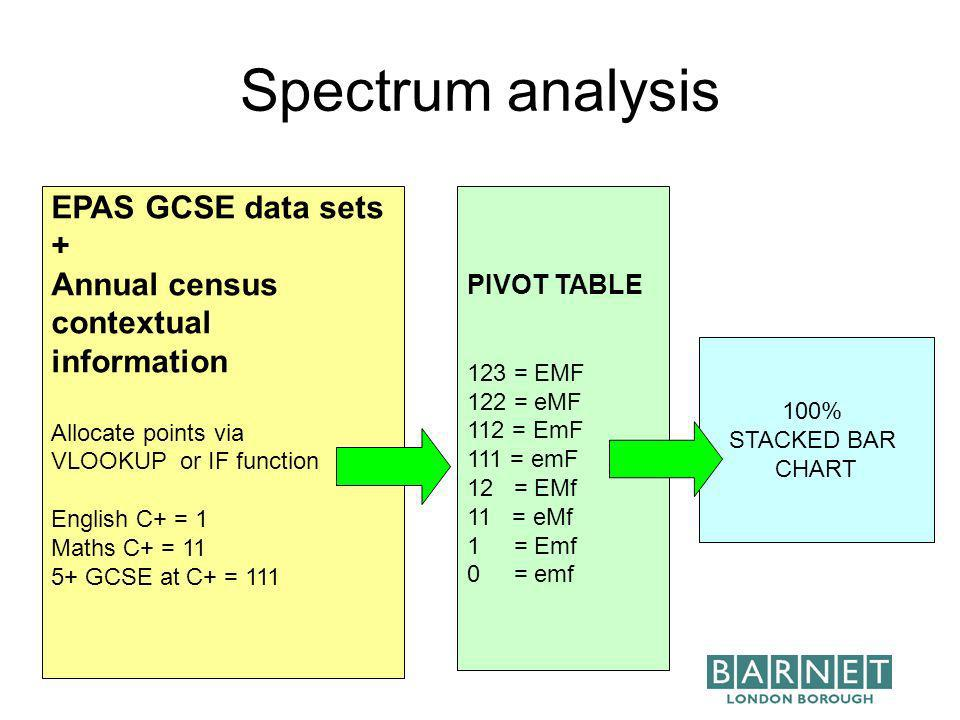 Spectrum analysis EPAS GCSE data sets + Annual census contextual information Allocate points via VLOOKUP or IF function English C+ = 1 Maths C+ = 11 5+ GCSE at C+ = 111 PIVOT TABLE 123 = EMF 122 = eMF 112 = EmF 111 = emF 12 = EMf 11 = eMf 1 = Emf 0 = emf 100% STACKED BAR CHART