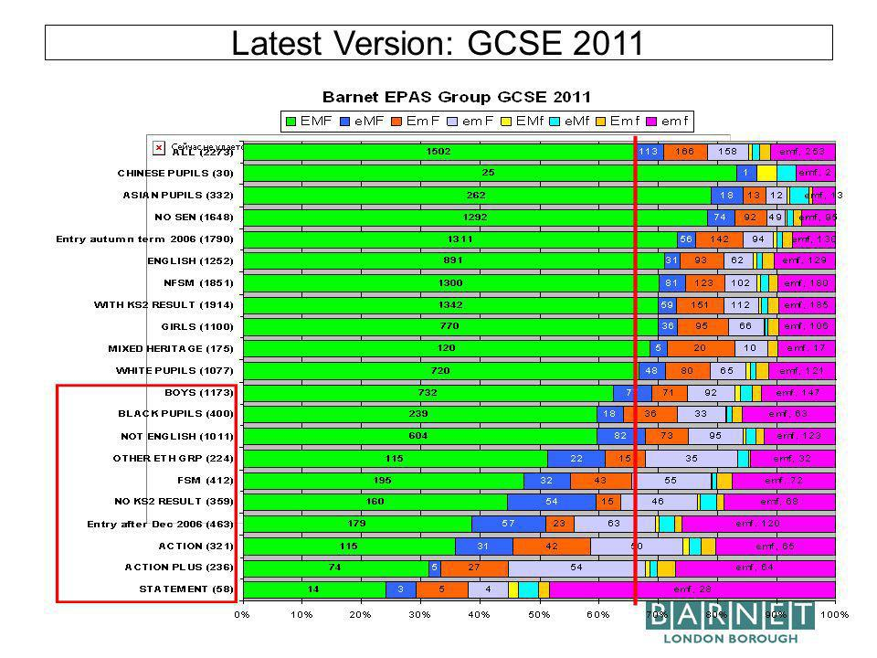 Latest Version: GCSE 2011