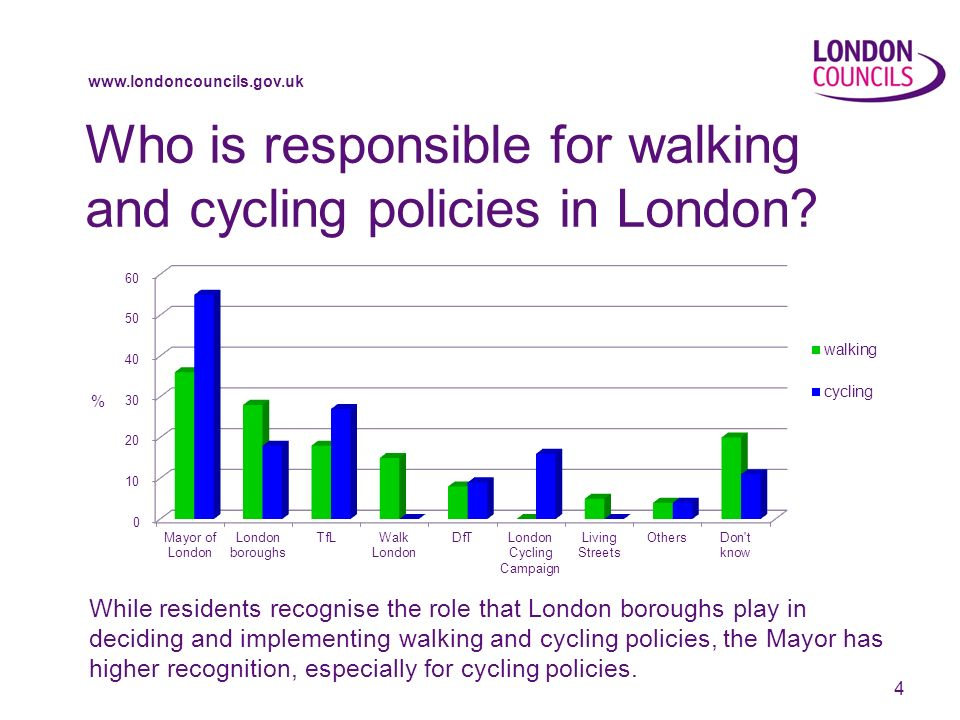 www.londoncouncils.gov.uk Who is responsible for walking and cycling policies in London.