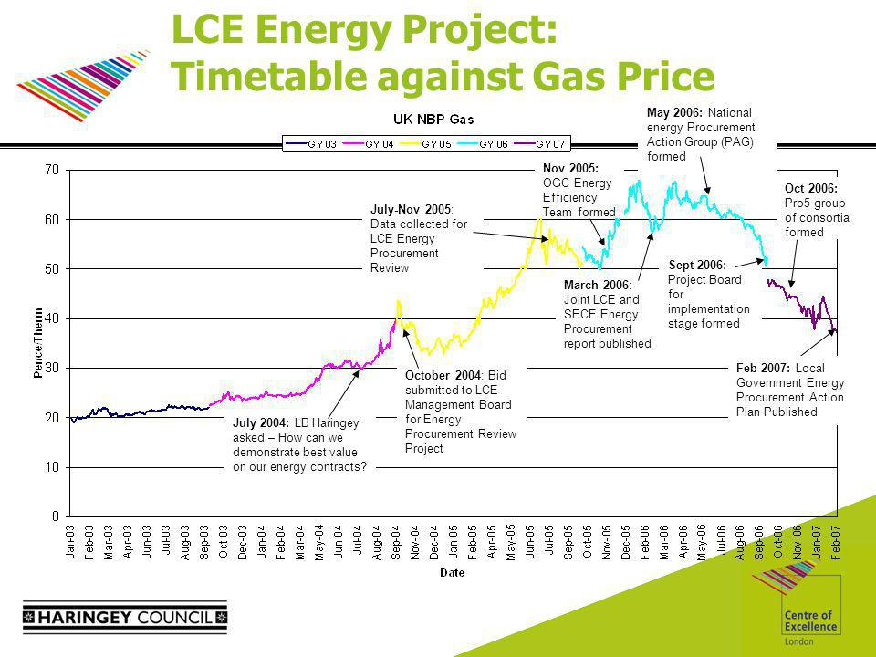 July 2004: LB Haringey asked – How can we demonstrate best value on our energy contracts.