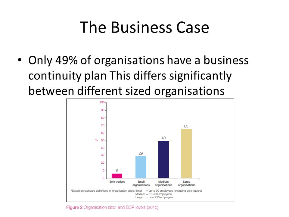 The Business Case Only 49% of organisations have a business continuity plan This differs significantly between different sized organisations
