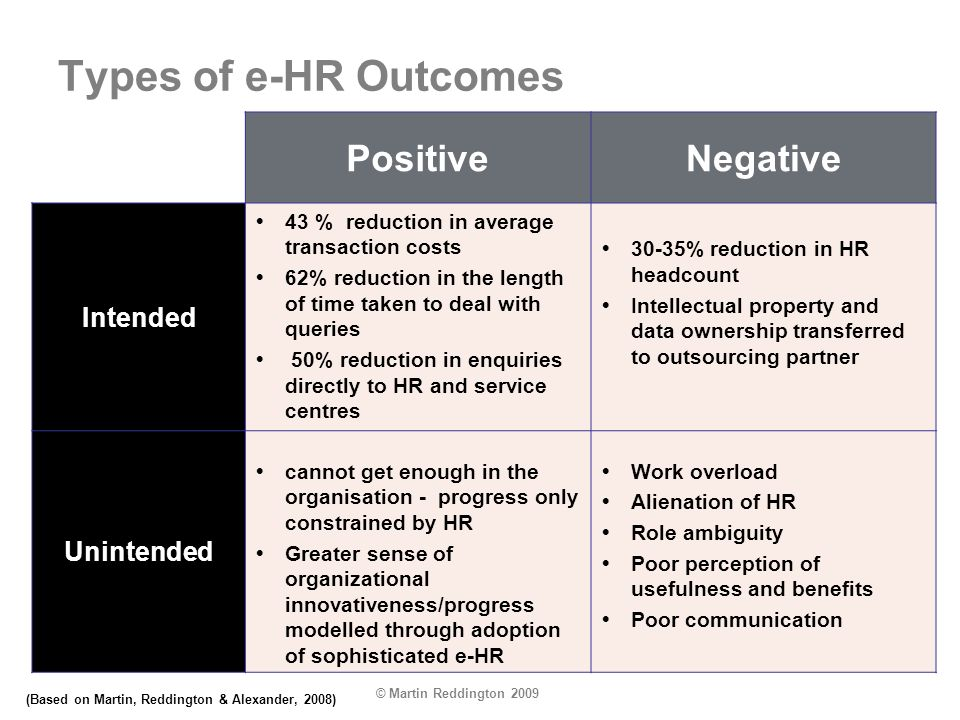 © Martin Reddington 2009 Types of e-HR Outcomes PositiveNegative Intended 43 % reduction in average transaction costs 62% reduction in the length of t