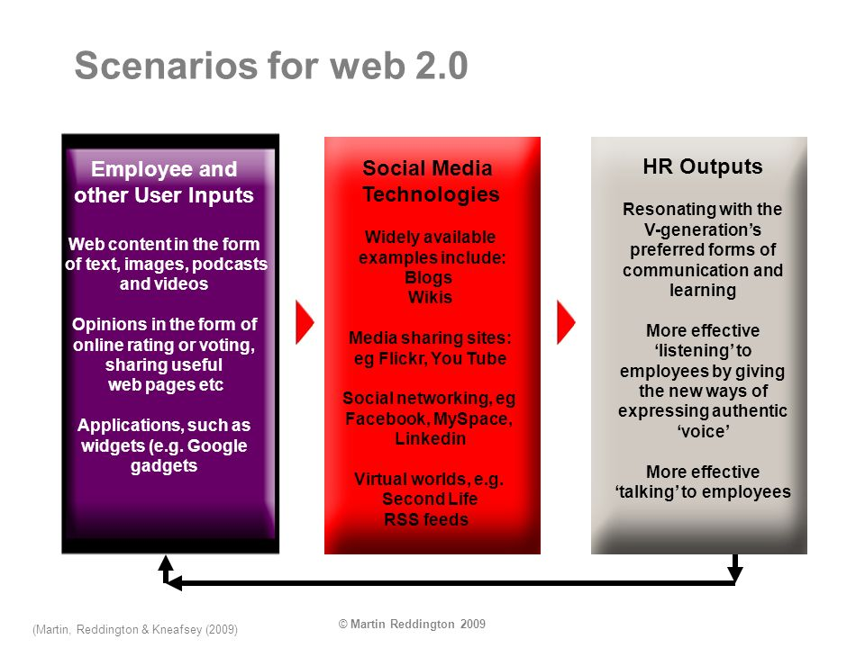 © Martin Reddington 2009 Scenarios for web 2.0 Employee and other User Inputs Web content in the form of text, images, podcasts and videos Opinions in the form of online rating or voting, sharing useful web pages etc Applications, such as widgets (e.g.