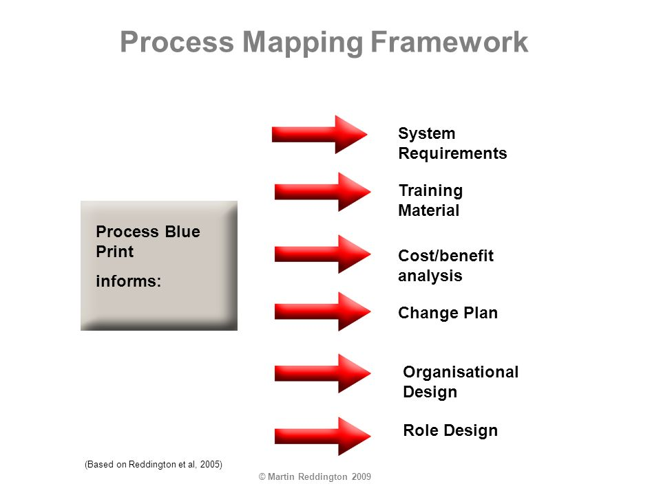 © Martin Reddington 2009 Process Mapping Framework Process Blue Print informs: System Requirements Training Material Cost/benefit analysis Change Plan Organisational Design Role Design (Based on Reddington et al, 2005)