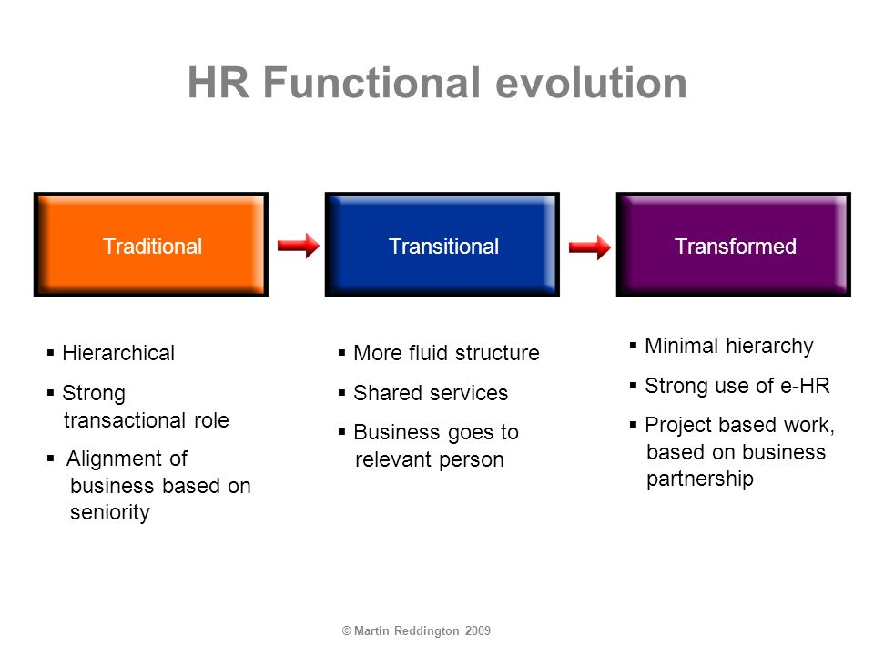 © Martin Reddington 2009 HR Functional evolution TraditionalTransitionalTransformed TraditionalTransitionalTransformed Hierarchical Strong transactional role Alignment of business based on seniority More fluid structure Shared services Business goes to relevant person Minimal hierarchy Strong use of e-HR Project based work, based on business partnership