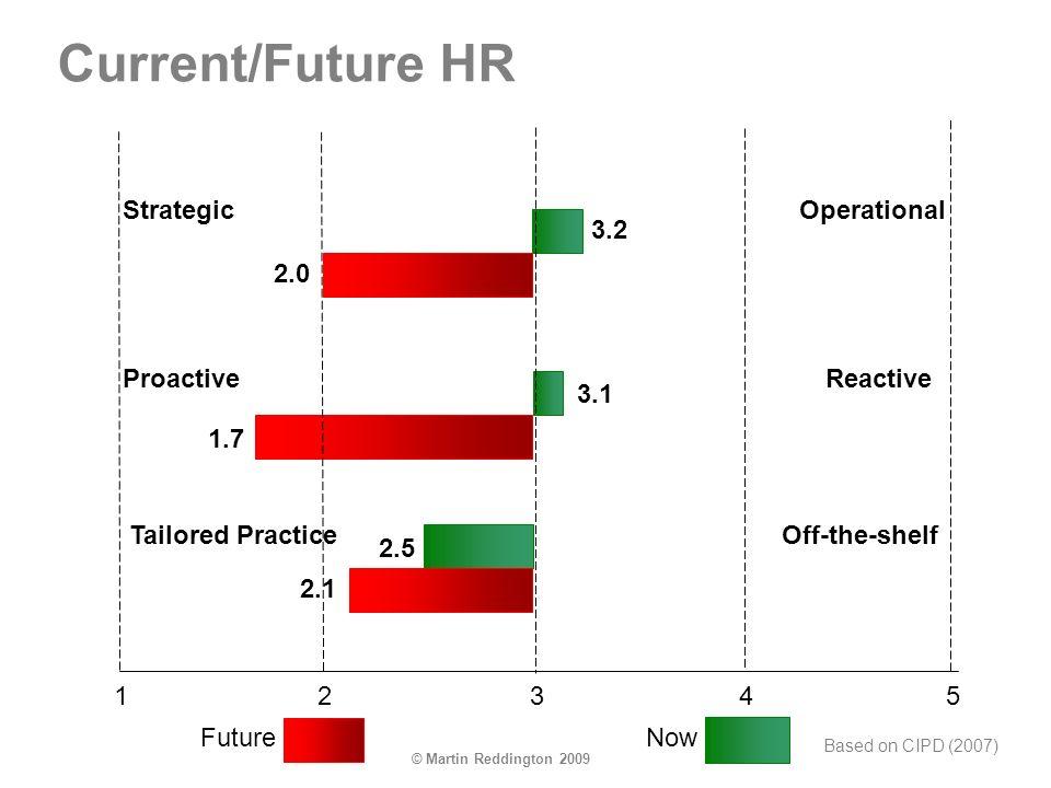 © Martin Reddington 2009 Current/Future HR StrategicOperational ProactiveReactive Tailored PracticeOff-the-shelf 32145 FutureNow 3.2 3.1 2.0 1.7 2.5 2