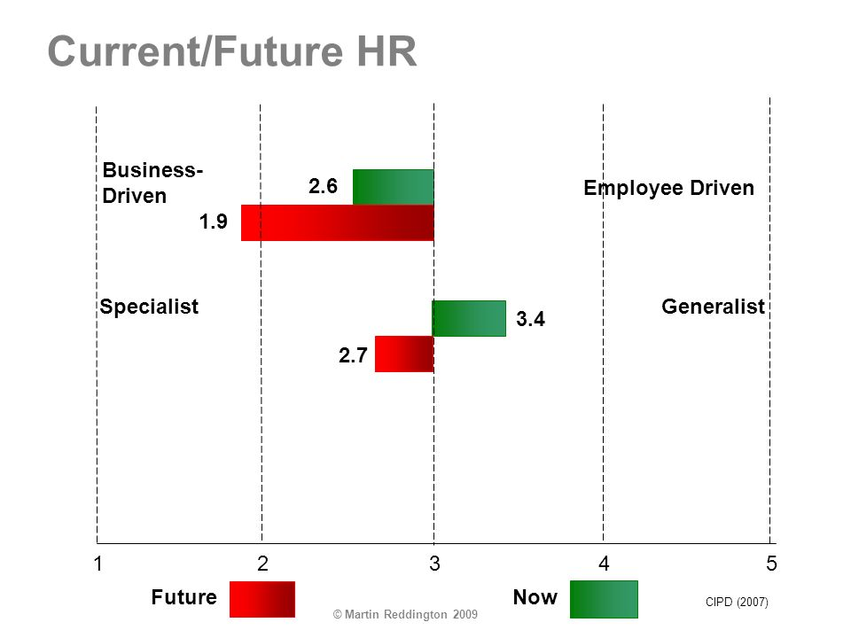 © Martin Reddington 2009 Current/Future HR Business- Driven Employee Driven SpecialistGeneralist 32145 FutureNow 2.6 3.4 1.9 2.7 CIPD (2007)