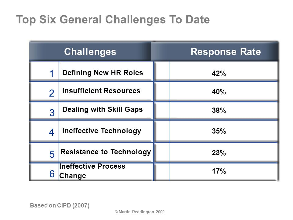 © Martin Reddington 2009 1 2 3 4 5 6 Top Six General Challenges To Date ChallengesResponse Rate Defining New HR Roles 42% Insufficient Resources Dealing with Skill Gaps Ineffective Technology Resistance to Technology Ineffective Process Change 40% 38% 35% 23% 17% Based on CIPD (2007)