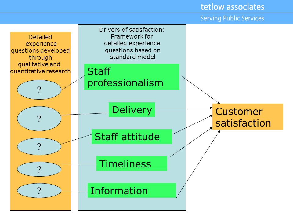 Customer satisfaction Drivers of satisfaction: Framework for detailed experience questions based on standard model Timeliness Staff attitude Delivery Information Staff professionalism Detailed experience questions developed through qualitative and quantitative research .