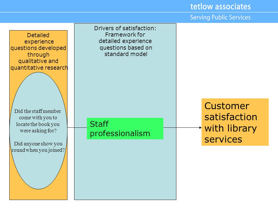 Customer satisfaction with library services Drivers of satisfaction: Framework for detailed experience questions based on standard model Staff profess