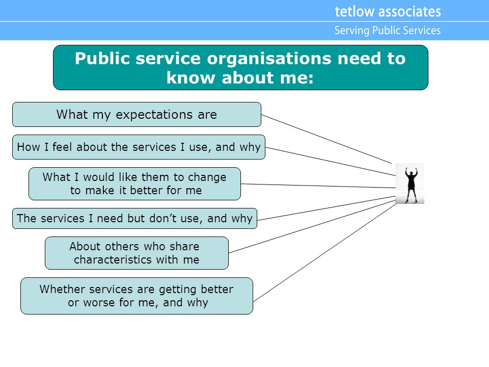 Public service organisations need to know about me: What my expectations are How I feel about the services I use, and why What I would like them to change to make it better for me The services I need but dont use, and why About others who share characteristics with me Whether services are getting better or worse for me, and why
