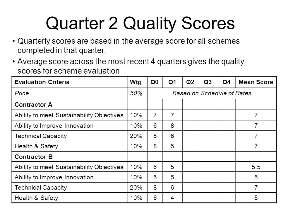 Quarter 2 Quality Scores Evaluation CriteriaWtgQ0Q1Q2Q3Q4Mean Score Price50%Based on Schedule of Rates Contractor A Ability to meet Sustainability Objectives10%777 Ability to Improve Innovation10%687 Technical Capacity20%867 Health & Safety10%857 Contractor B Ability to meet Sustainability Objectives10%655.5 Ability to Improve Innovation10%555 Technical Capacity20%867 Health & Safety10%645 Quarterly scores are based in the average score for all schemes completed in that quarter.