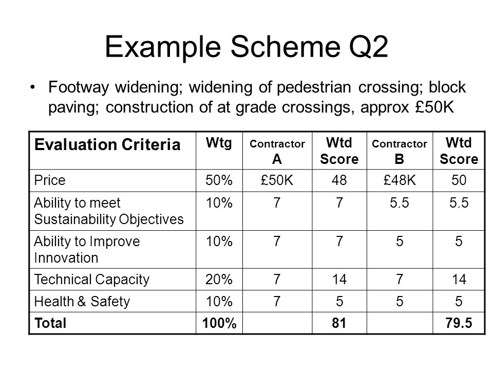 Example Scheme Q2 Footway widening; widening of pedestrian crossing; block paving; construction of at grade crossings, approx £50K Evaluation Criteria Wtg Contractor A Wtd Score Contractor B Wtd Score Price50%£50K48£48K50 Ability to meet Sustainability Objectives 10%775.5 Ability to Improve Innovation 10%7755 Technical Capacity20%7147 Health & Safety10%7555 Total100%8179.5