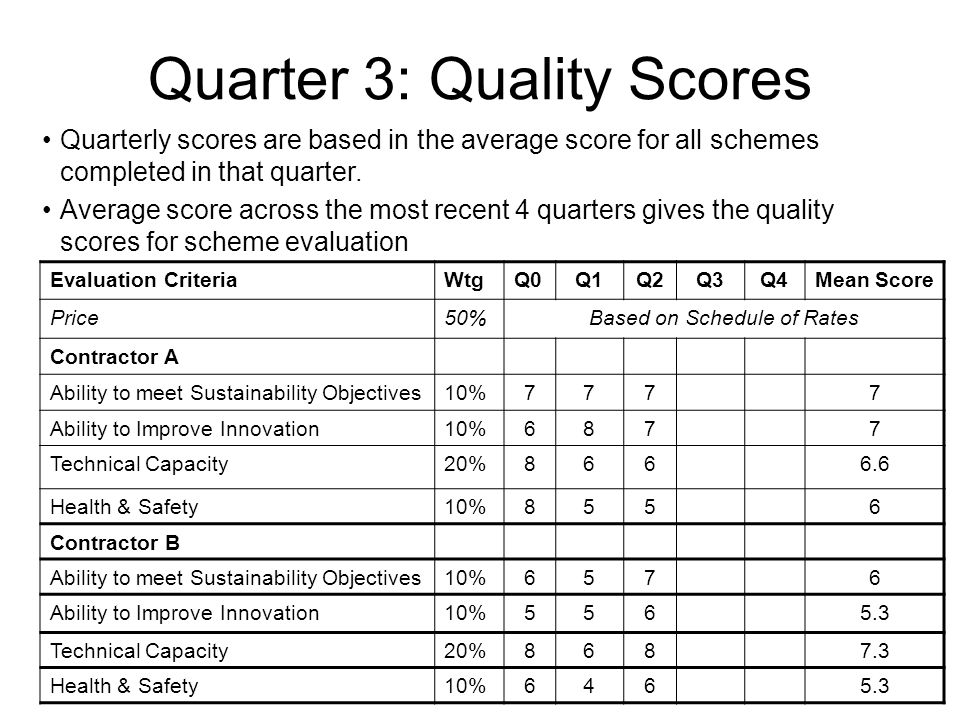 Quarter 3: Quality Scores Evaluation CriteriaWtgQ0Q1Q2Q3Q4Mean Score Price50%Based on Schedule of Rates Contractor A Ability to meet Sustainability Objectives10%7777 Ability to Improve Innovation10%6877 Technical Capacity20%8666.6 Health & Safety10%8556 Contractor B Ability to meet Sustainability Objectives10%6576 Ability to Improve Innovation10%5565.3 Technical Capacity20%8687.3 Health & Safety10%6465.3 Quarterly scores are based in the average score for all schemes completed in that quarter.