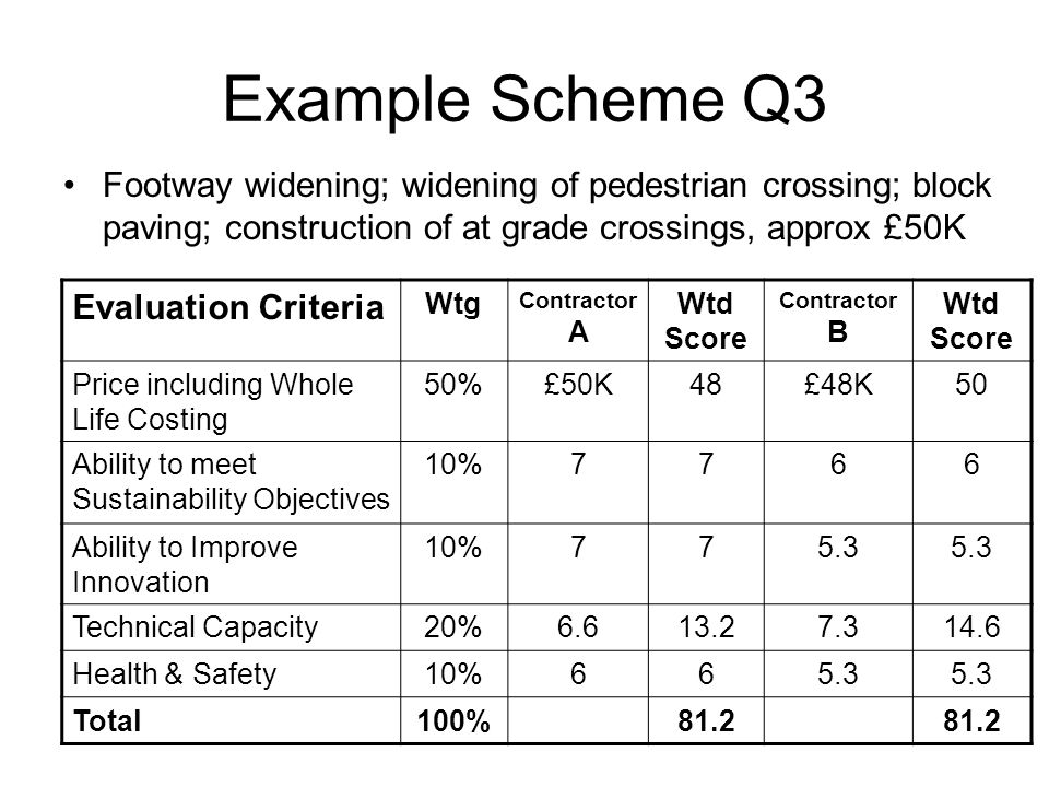 Example Scheme Q3 Footway widening; widening of pedestrian crossing; block paving; construction of at grade crossings, approx £50K Evaluation Criteria Wtg Contractor A Wtd Score Contractor B Wtd Score Price including Whole Life Costing 50%£50K48£48K50 Ability to meet Sustainability Objectives 10%7766 Ability to Improve Innovation 10%775.3 Technical Capacity20%6.613.27.314.6 Health & Safety10%665.3 Total100%81.2
