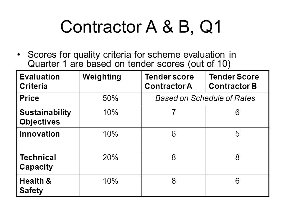 Contractor A & B, Q1 Scores for quality criteria for scheme evaluation in Quarter 1 are based on tender scores (out of 10) Evaluation Criteria Weighti