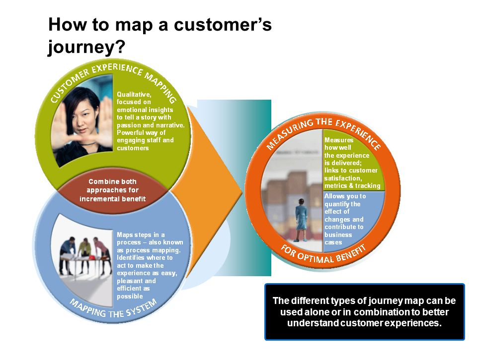 How to map a customers journey? The different types of journey map can be used alone or in combination to better understand customer experiences.