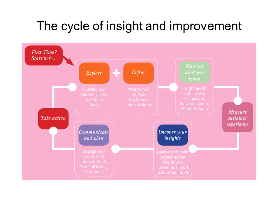 The cycle of insight and improvement