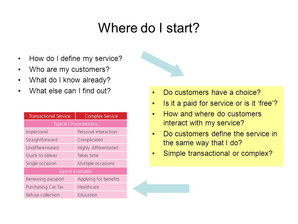 Where do I start? How do I define my service? Who are my customers? What do I know already? What else can I find out? Do customers have a choice? Is i
