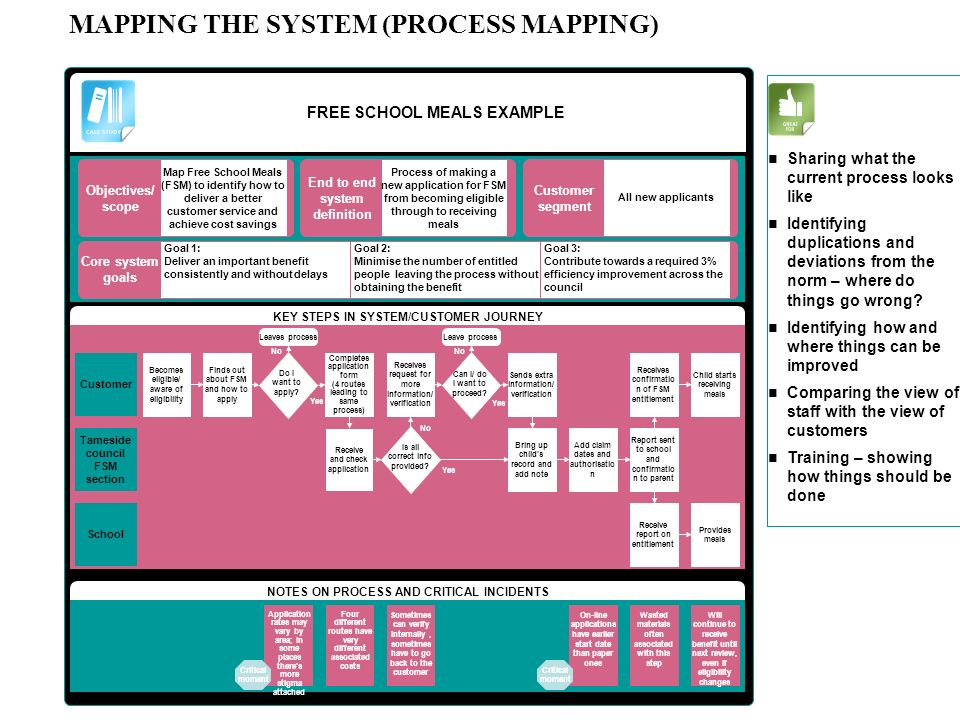 MAPPING THE SYSTEM (PROCESS MAPPING) FREE SCHOOL MEALS EXAMPLE KEY STEPS IN SYSTEM/CUSTOMER JOURNEY Tameside council FSM section NOTES ON PROCESS AND