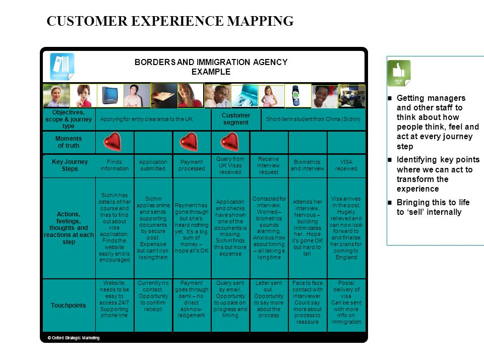 CUSTOMER EXPERIENCE MAPPING BORDERS AND IMMIGRATION AGENCY EXAMPLE Objectives, scope & journey type Applying for entry clearance to the UK Customer se