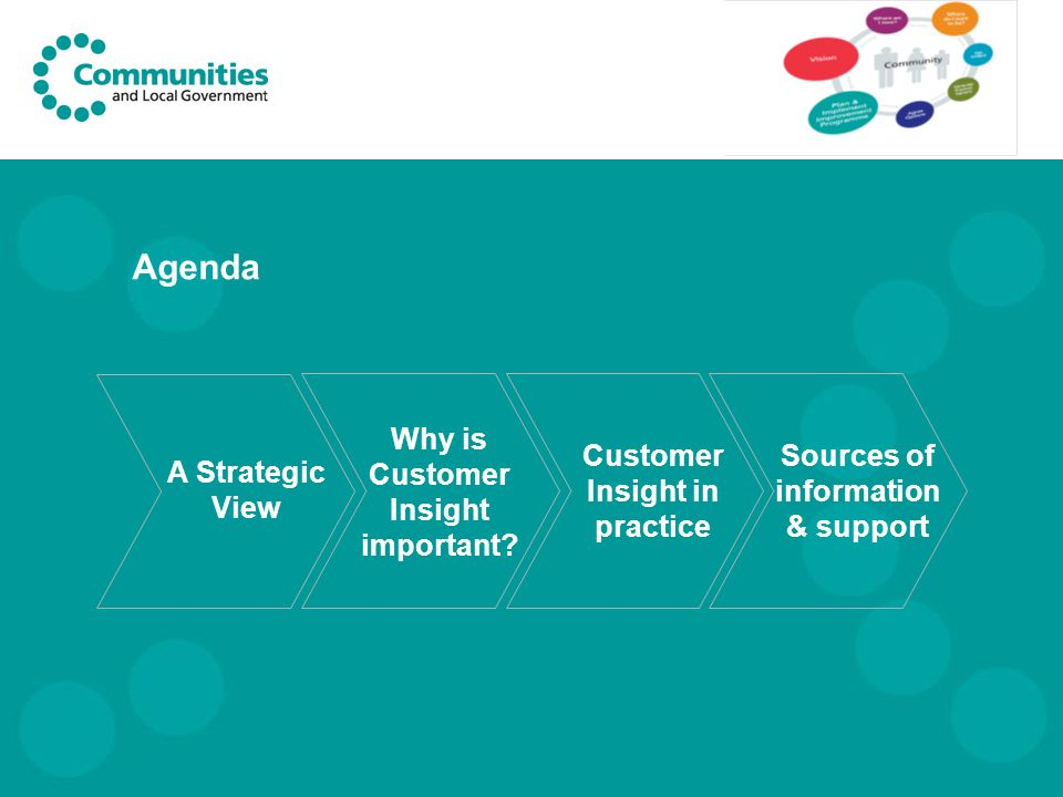 A Strategic View Customer Insight in practice Agenda Why is Customer Insight important.