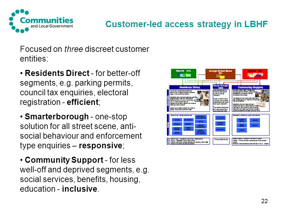 22 Customer-led access strategy in LBHF Focused on three discreet customer entities: Residents Direct - for better-off segments, e.g.