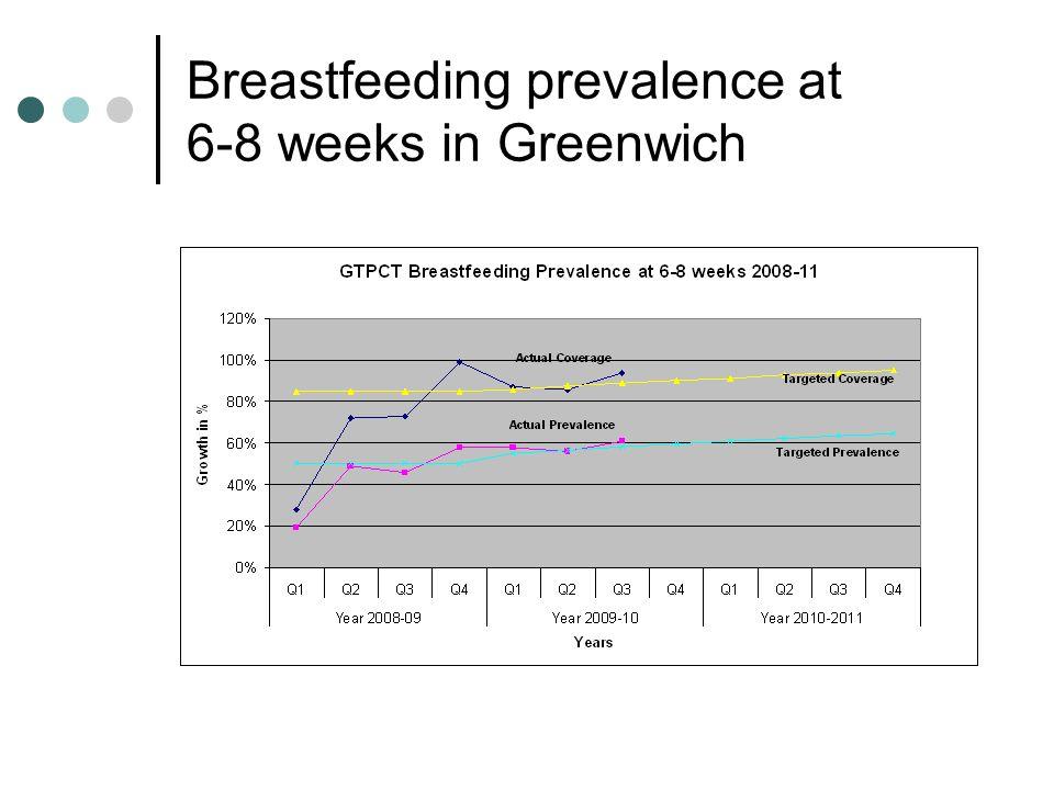 Breastfeeding prevalence at 6-8 weeks in Greenwich