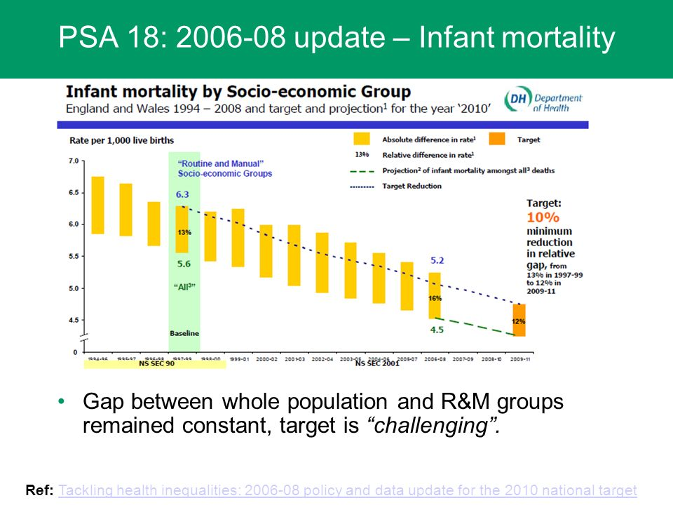 PSA 18: 2006-08 update – Infant mortality Gap between whole population and R&M groups remained constant, target is challenging.