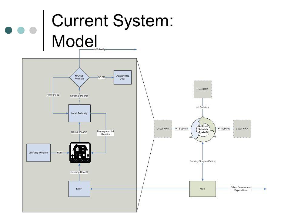 Current System: Model