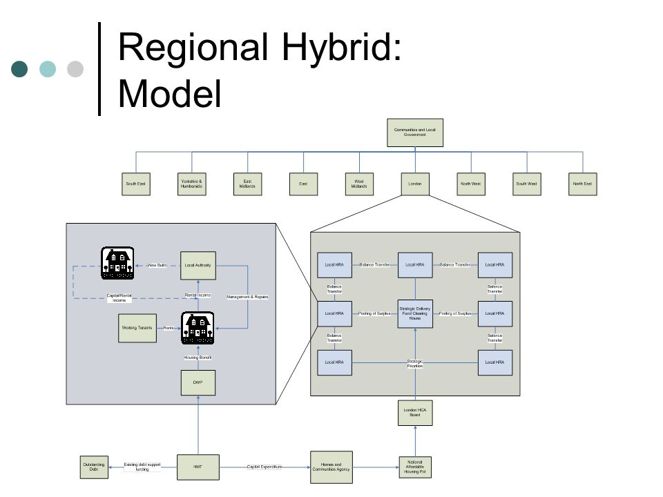 Regional Hybrid: Model