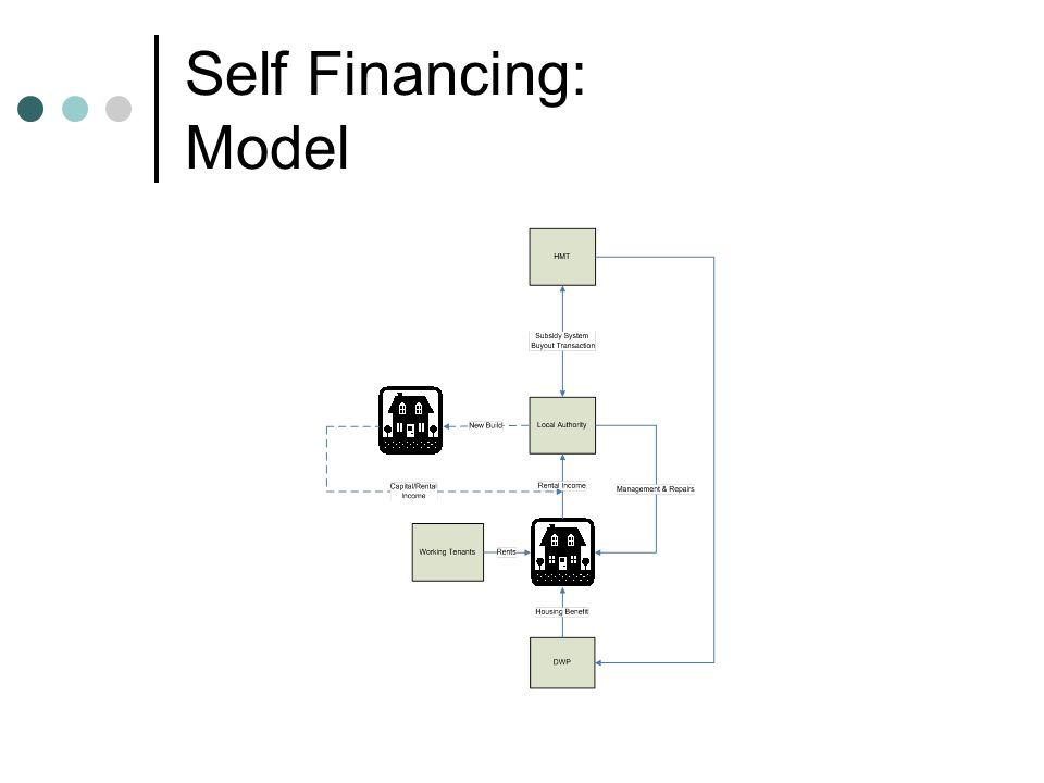 Self Financing: Model