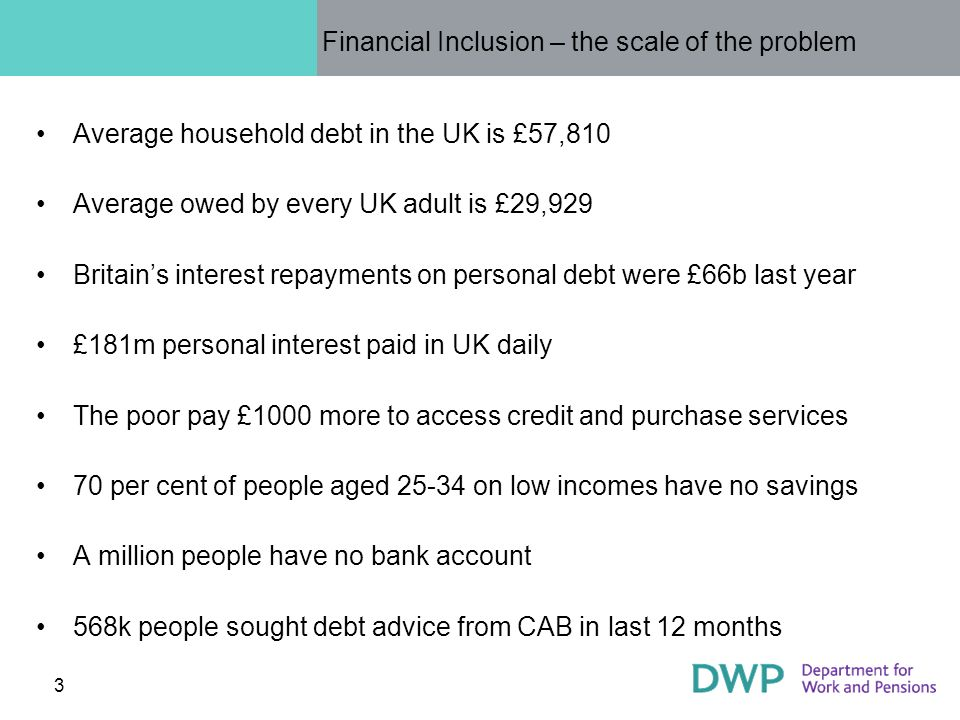 3 Financial Inclusion – the scale of the problem Average household debt in the UK is £57,810 Average owed by every UK adult is £29,929 Britains interest repayments on personal debt were £66b last year £181m personal interest paid in UK daily The poor pay £1000 more to access credit and purchase services 70 per cent of people aged 25-34 on low incomes have no savings A million people have no bank account 568k people sought debt advice from CAB in last 12 months