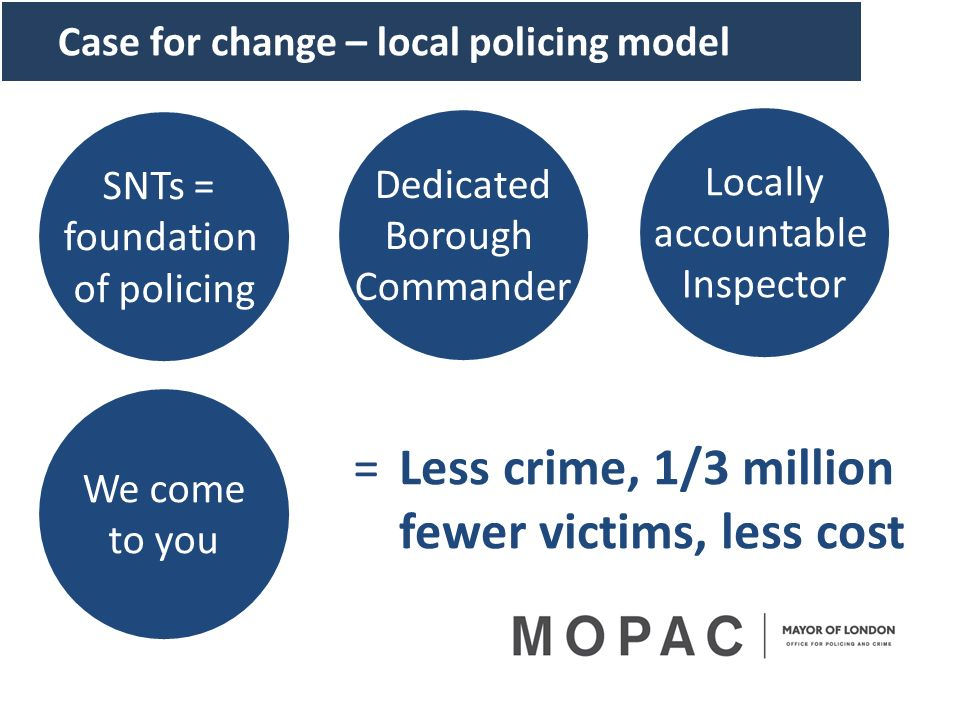 Case for change – local policing model SNTs = foundation of policing Locally accountable Inspector Dedicated Borough Commander We come to you =Less cr