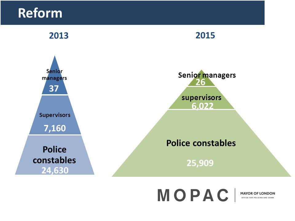 Reform Senior managers Supervisors Police constables supervisors Police constables Senior managers 2013 2015 37 26 7,160 6,022 24,630 25,909