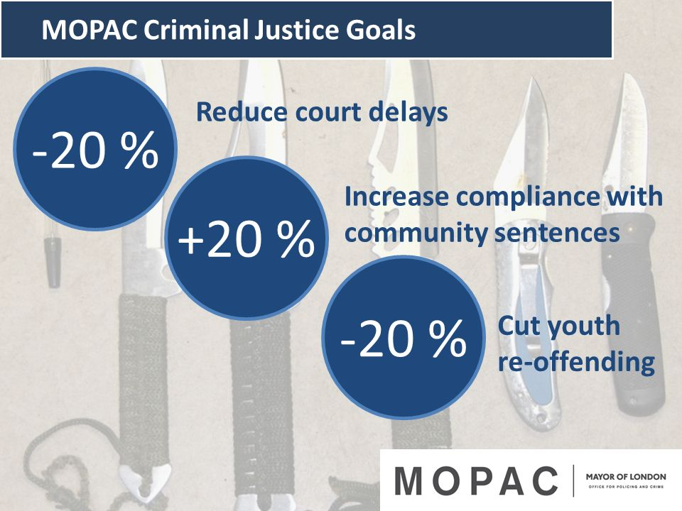 MOPAC Criminal Justice Goals -20 % +20 % Reduce court delays Increase compliance with community sentences Cut youth re-offending