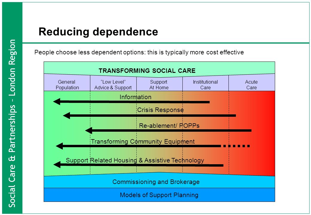 Social Care & Partnerships – London Region People choose less dependent options: this is typically more cost effective Models of Support Planning Commissioning and Brokerage General Population Support At Home Low Level Advice & Support Institutional Care Acute Care Information Crisis Response Transforming Community Equipment Re-ablement/ POPPs Support Related Housing & Assistive Technology TRANSFORMING SOCIAL CARE Reducing dependence