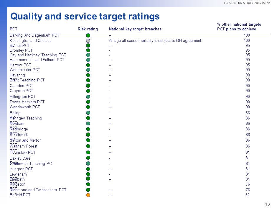 LOX-GNH077-20060208-DMPM 12 Quality and service target ratings PCTRisk rating % other national targets PCT plans to achieve National key target breaches Barking and Dagenham PCT – 100 Barnet PCT– 95 Brent Teaching PCT– 90 Bromley PCT- 95 Camden PCT- 90 City and Hackney Teaching PCT- 95 Croydon PCT- 90 Ealing PCT -86 Enfield PCT–62 Greenwich Teaching PCT- 81 Hammersmith and Fulham PCT– 95 Haringey Teaching PCT – 86 Harrow PCT– 95 Havering PCT – 90 Hillingdon PCT-90 Hounslow PCT–81 Islington PCT–81 Kensington and Chelsea PCT All age all cause mortality is subject to DH agreement100 Kingston PCT 76 Lewisham PCT - 81 Redbridge PCT -86 Richmond and Twickenham PCT–76 Southwark PCT -86 Sutton and Merton PCT –86 Tower Hamlets PCT-90 Waltham Forest PCT –86 Wandsworth PCT–90 Westminster PCT–95 Lambeth PCT – 81 Newham PCT – 86 Bexley Care Trust - 81