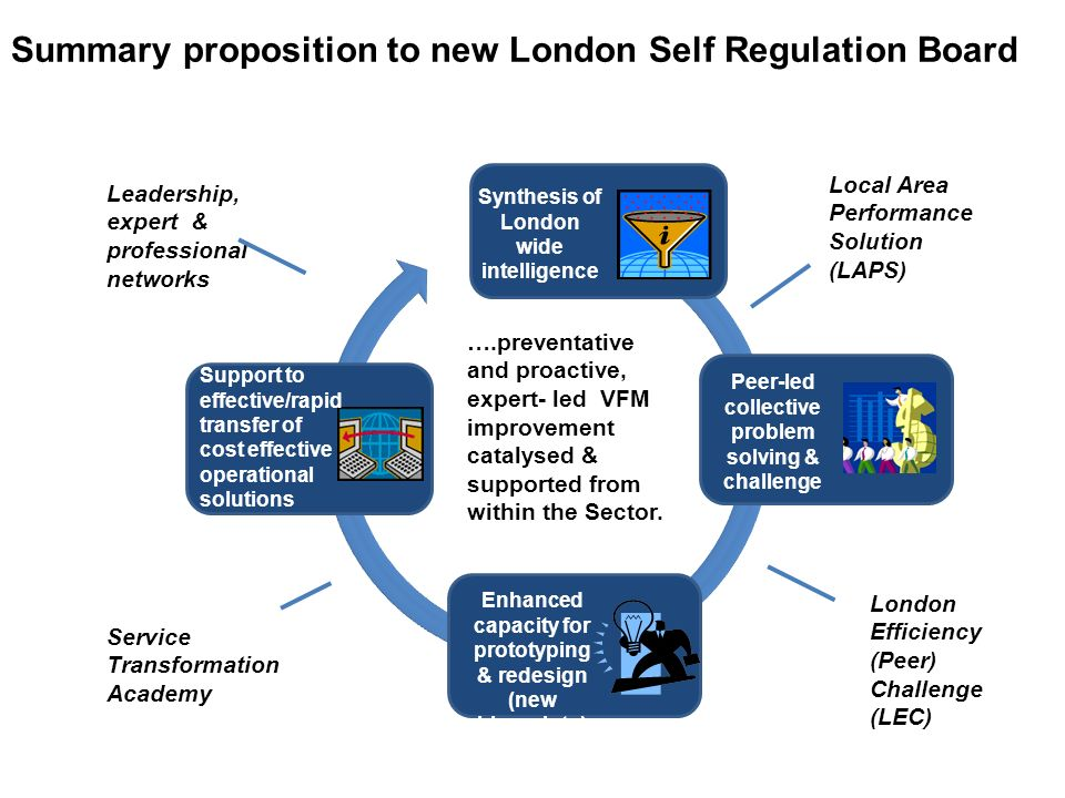 Synthesis of London wide intelligence Peer-led collective problem solving & challenge ….preventative and proactive, expert- led VFM improvement cataly