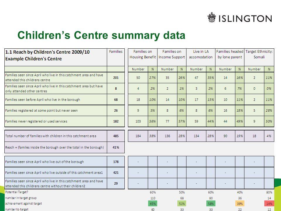 Childrens Centre summary data