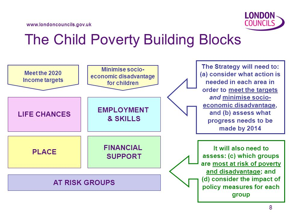 www.londoncouncils.gov.uk 8 The Child Poverty Building Blocks EMPLOYMENT & SKILLS PLACE FINANCIAL SUPPORT LIFE CHANCES The Strategy will need to: (a) consider what action is needed in each area in order to meet the targets and minimise socio- economic disadvantage, and (b) assess what progress needs to be made by 2014 It will also need to assess: (c) which groups are most at risk of poverty and disadvantage; and (d) consider the impact of policy measures for each group Meet the 2020 Income targets Minimise socio- economic disadvantage for children AT RISK GROUPS