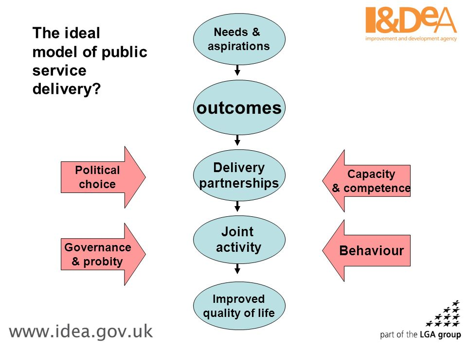 Needs & aspirations Improved quality of life outcomes Delivery partnerships Joint activity Political choice Governance & probity Capacity & competence Behaviour The ideal model of public service delivery