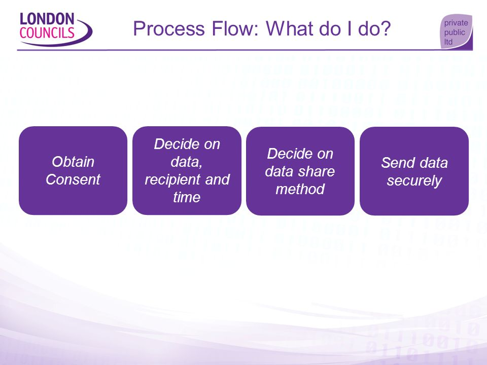 Process Flow: What do I do? Obtain Consent Decide on data, recipient and time Decide on data share method Send data securely