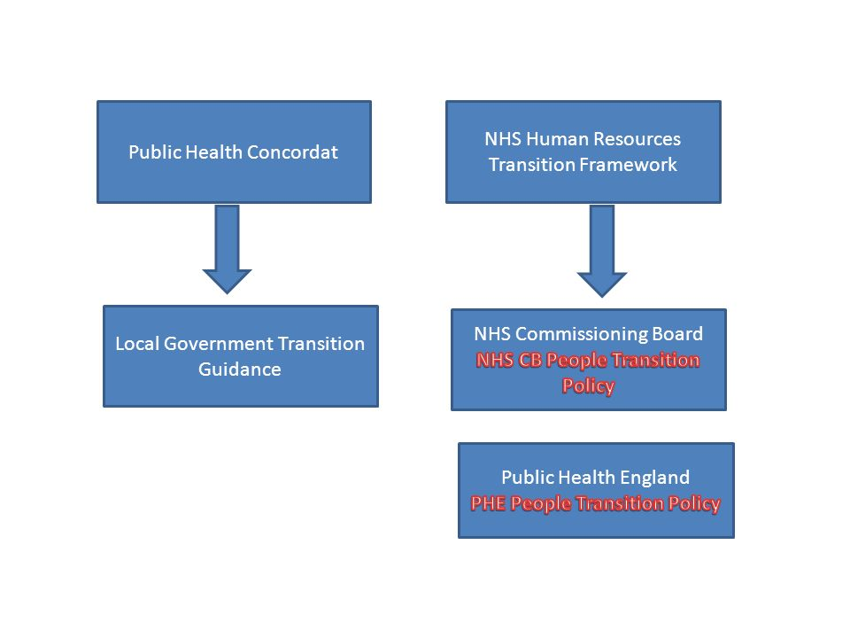 Public Health Concordat NHS Human Resources Transition Framework Local Government Transition Guidance
