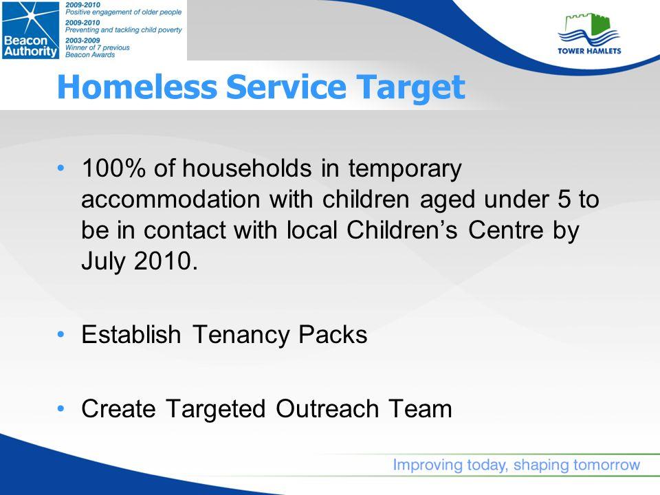 Methodology Data Source – Homeless Service Database.