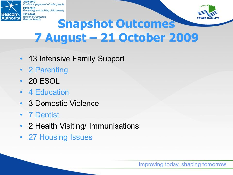 Snapshot Outcomes 7 August – 21 October 2009 13 Intensive Family Support 2 Parenting 20 ESOL 4 Education 3 Domestic Violence 7 Dentist 2 Health Visiting/ Immunisations 27 Housing Issues