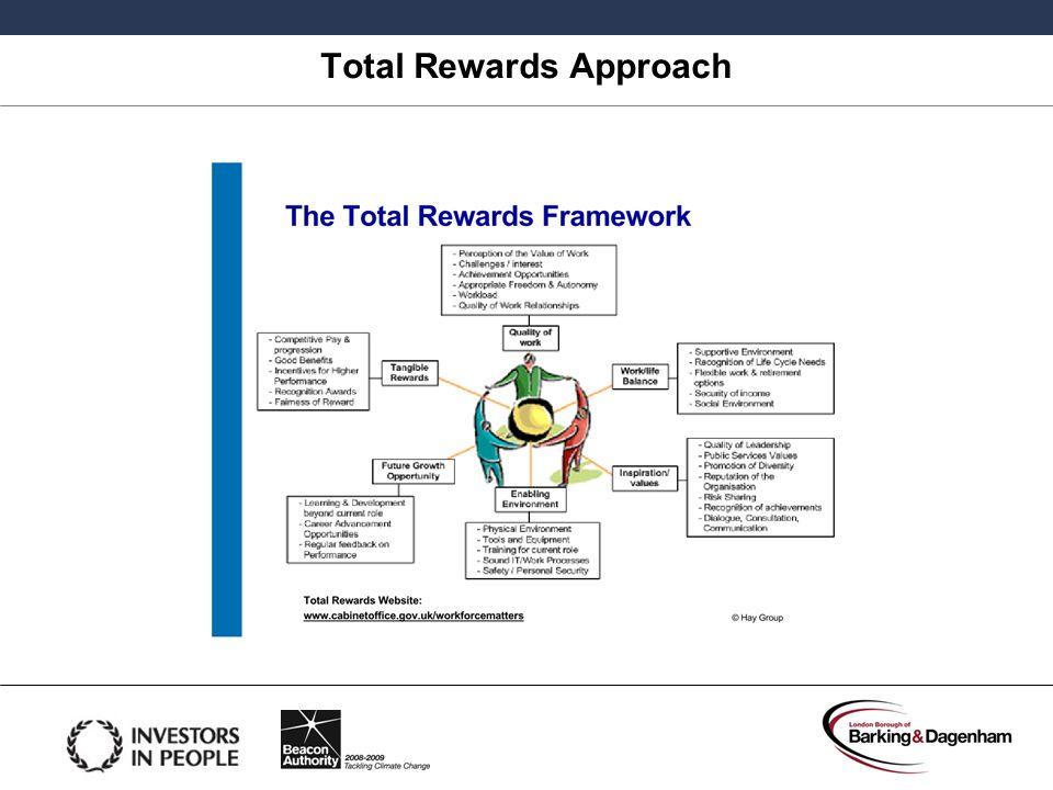 Total Rewards Approach