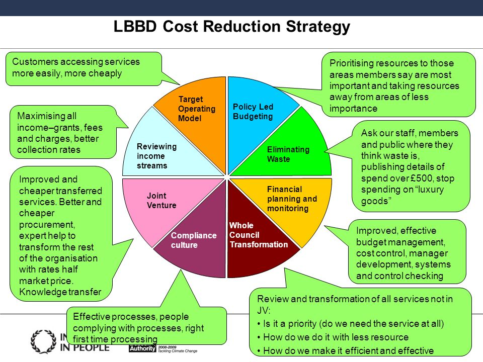 LBBD Cost Reduction Strategy Target Operating Model Reviewing income streams Joint Venture Compliance culture Whole Council Transformation Financial p