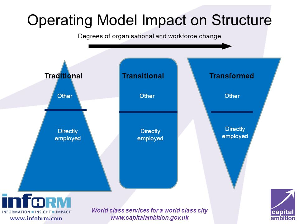 World class services for a world class city www.capitalambition.gov.uk Operating Model Impact on Structure Other Directly employed Other Directly empl